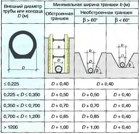 Прокладка кабелей в траншее: нормы и требования по пэу и снип, технология, устройство постели, монтаж одного до 35 кв, двух или взаиморезервируемых проводов