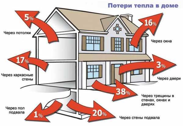 Как утеплить шлакоблочный дом изнутри и снаружи. видео. способы
