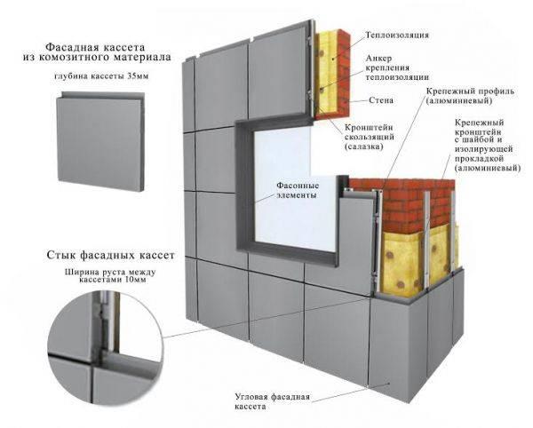 Монтаж алюминиевых композитных кассет на фасад здания ?