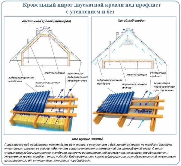 Установка обрешетки и стропильной системы под профнастил для мансардной крыши