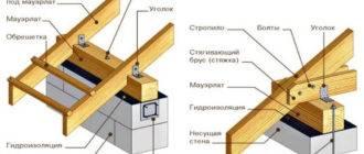 Как сделать крышу: пошаговое руководство и советы профессионалов как спроектировать и установить кровлю (125 фото)