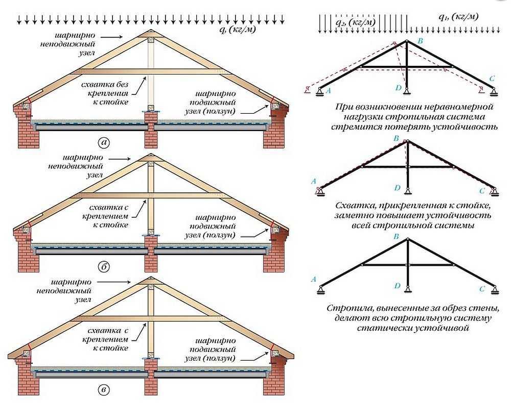 Устройство стропильной системы крыши: крепление стропил двускатной крыши, размер двухскатной стропильной конструкции, изготовление