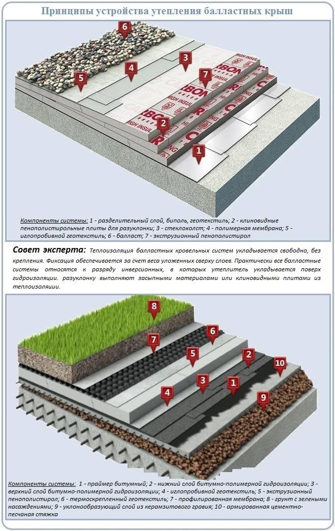 Реконструкция плоской кровли: капитальные изменения в кровельном пироге