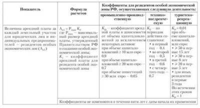 Расчет арендной платы за земельный участок: как рассчитать (формула и калькулятор), методы и стратегии ценообразования