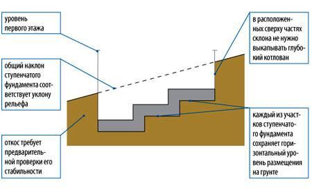 Обдуманное решение, или каковы плюсы и минусы возведения свайного фундамента