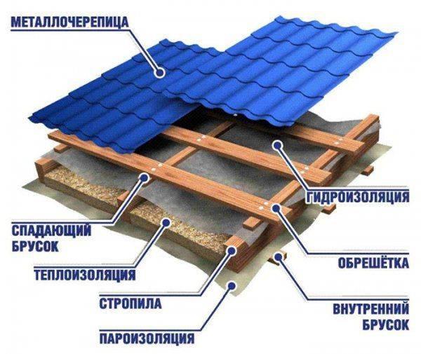 Как покрыть крышу металлочерепицей: кроем своими руками правильно, как закрыть кровлю дома, покрытие черепицей, инструкция по отделке