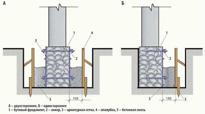 Этапы ремонта фундамента винтовыми сваями