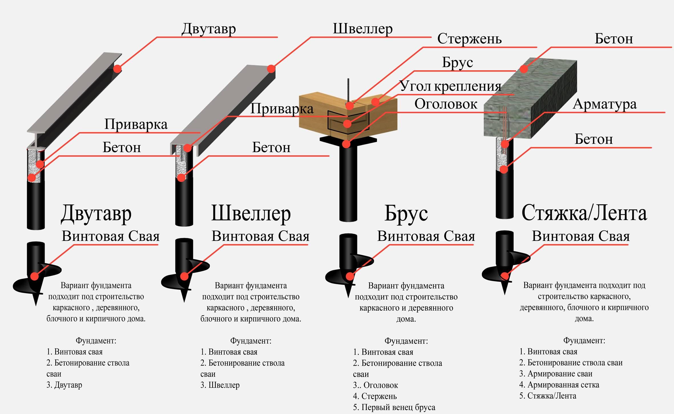 Основные характеристики, разновидности и особенности монтажа комбинированных свай