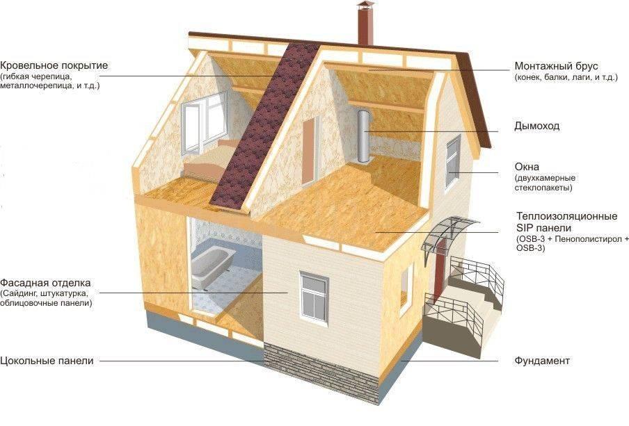 Обзор отзывов жильцов о плюсах и минусах домов из сип-панелей