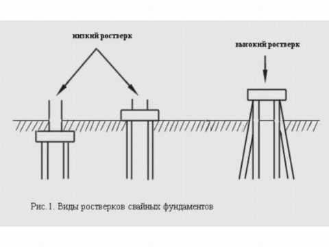 Как самому сделать винтовые сваи: пошаговая инструкция и советы экспертов по изготовлению опор своими руками