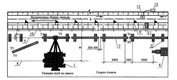 Все, что необходимо знать о разработке траншей для трубопровода