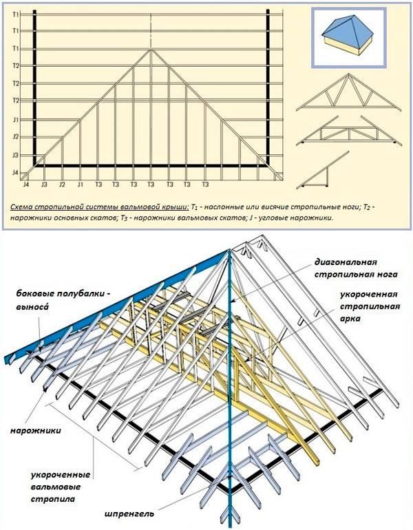 Вальмовые крыши: устройство стропильной системы