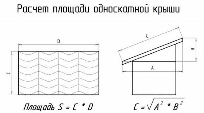 Расчет количества листов металлочерепицы на крышу