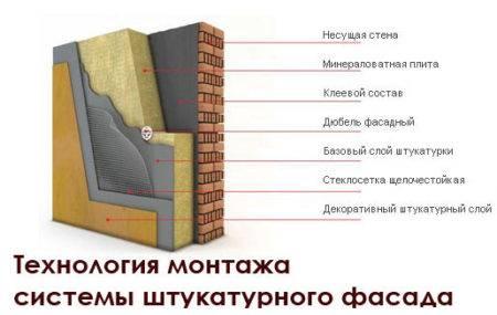 Особенности фасадных штукатурок от ceresit