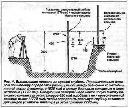 Отвод воды от котлована