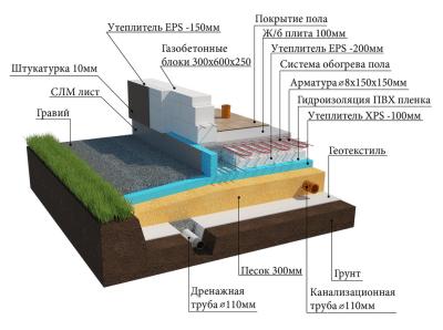 Гидроизоляция свайного фундамента - фундамент своими руками