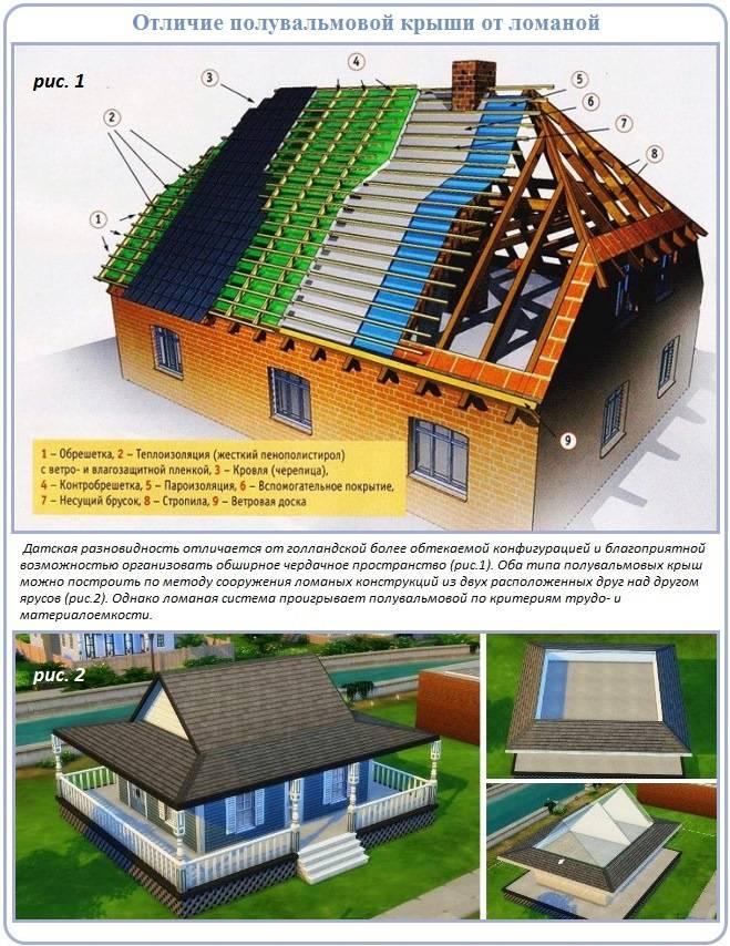 Полувальмовая крыша с двухскатной стропильной системой