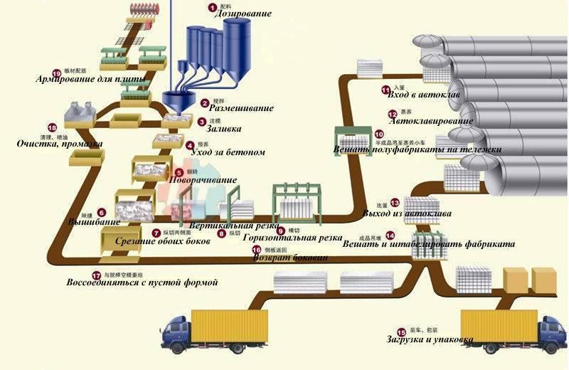 Пропорции раствора для газобетонных блоков: инструкция, фото