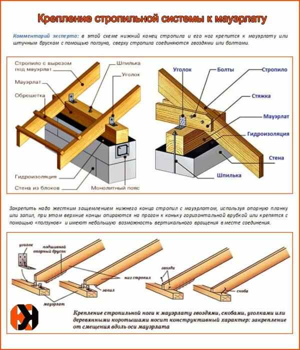 Монтаж стропильной системы под металлочерепицу для двускатной крыши и расчет шага стропил
