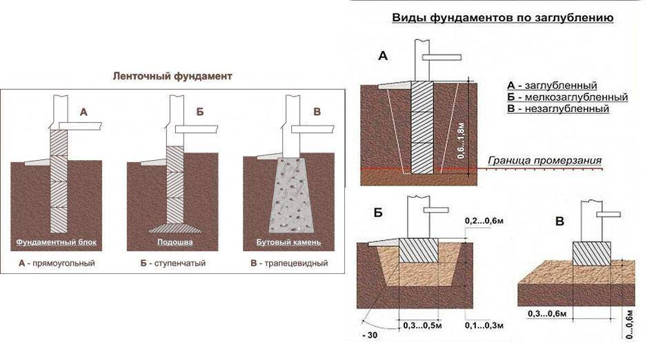 Ленточный сборный железобетонный фундамент: материалы, характеристики, устройство
