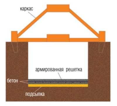 Как правильно разметить фундамент частного дома