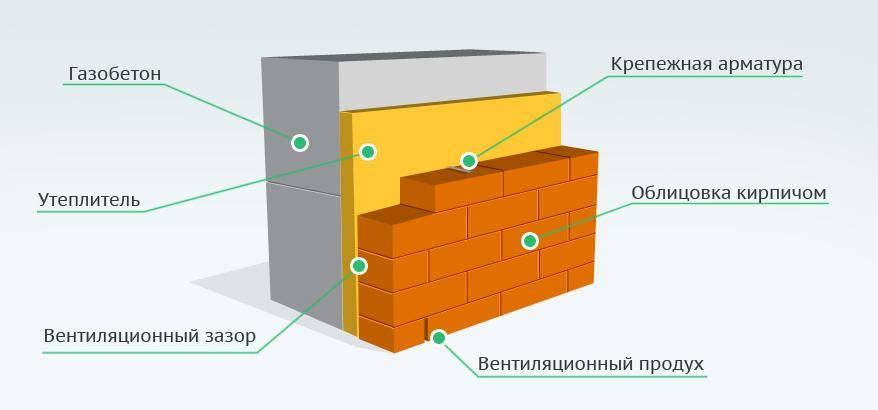 Толщина стен из пеноблоков для дома