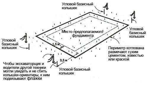 Понятие коэффициента разрыхления грунта при разработке котлована и правила его расчета