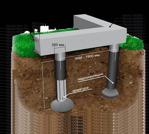 Свайный фундамент с монолитным ростверком: что это такое, технология возведения монолитного свайно-ростверкового основания