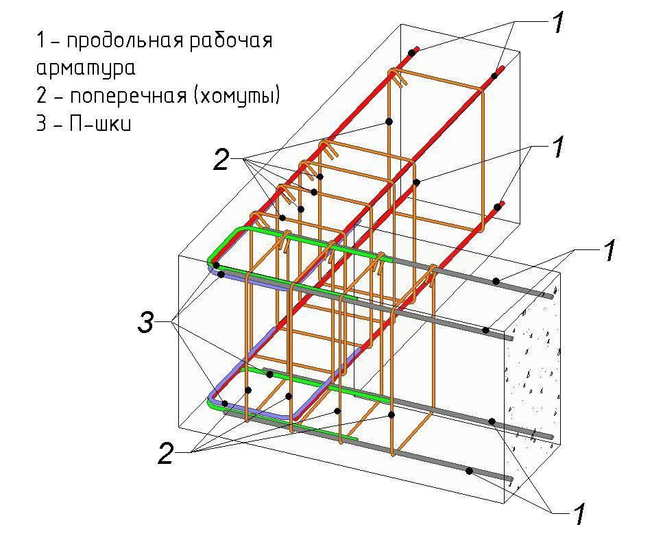 Диаметр арматуры для ленточного фундамента: какая нужна толщина прутков для одноэтажного и двухэтажного дома, как рассчитать?