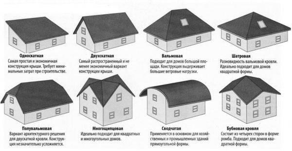 Всё о видах мансардных крыш и различиях стропильных систем
