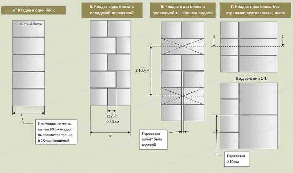 Средний расход раствора на 1м3 кладки пеноблоков: как его посчитать