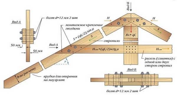 Стропильная система двускатной крыши под профнастил