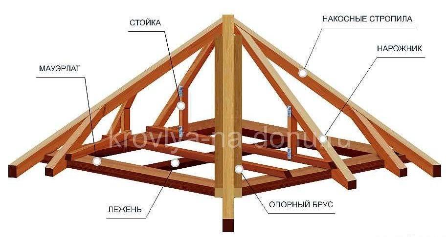 Особенности крыши для беседки