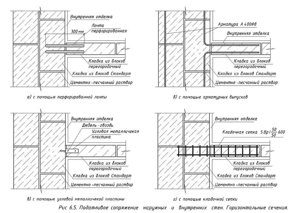 Как отличить несущую стену от перегородки. как определить несущие стены в хрущевках и панельных домах