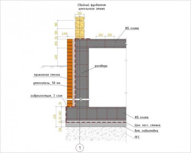 Замена ленточного фундамента под деревянным домом: причины повреждения ленты и способы ремонта старого основания