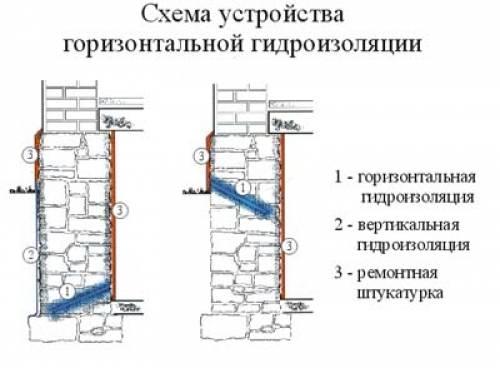 Рулонная гидроизоляция