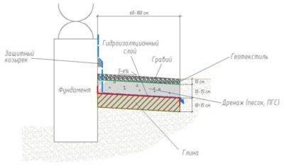 Дренажная система вокруг дома: устройство дренажа и монтаж