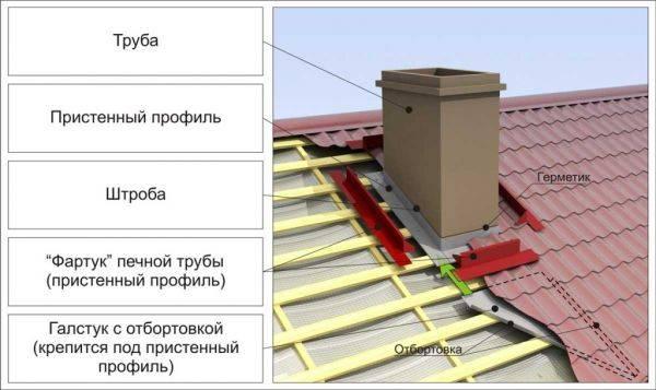 Чем опасна некачественная гидроизоляция и как вывести трубу через крышу из профнастила