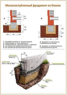 Столбчатый фундамент из кирпича: пошаговая инструкция, как сделать кирпичное фундаментное основание своими руками