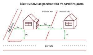 Снип для ижс: в 2020, индивидуальное жилищное строительство, расстояние до соседнего участка | ипотека и недвижимость