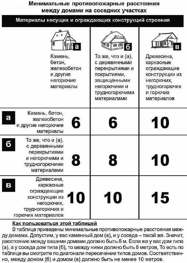 Закон о строительстве на земельном участке 2020 отступление от межи. uristtop.ru