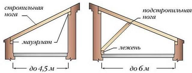 Онлайн калькулятор односкатной крыши, обрешетки и стропильной системы