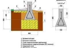 Устройство столбчатого фундамента на пучинистом грунте