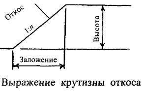 Тип траншеи: сенажная, в лесу, фильтрующая, для забора, органическая, подводная, вертикальная, подземная, без откосов, узкая - что это такое, зачем и для чего роют?