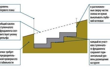 Устройство ступенчатого ленточного фундамента на склоне