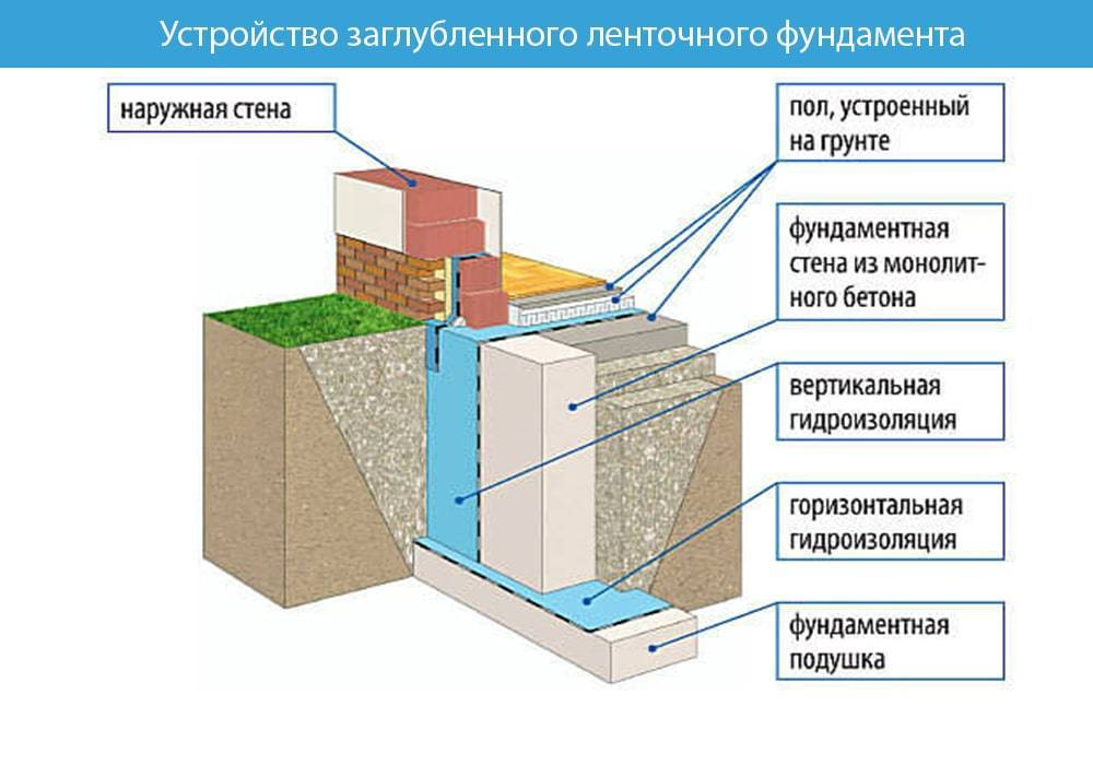 Плюсы и минусы ленточного фундамента: все преимущества и недостатки монолитного, сборного и комбинированного типа ленты