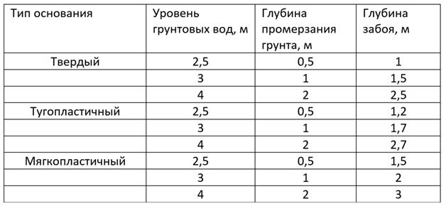 Особенности усиления фундамента буроинъекционными сваями, цена работы под ключ