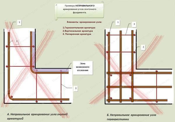 Для чего и как правильно произвести расчет арматуры для ленточного фундамента?