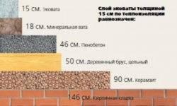 Утепление плоской кровли: теплоизоляционные материалы и способы их укладки