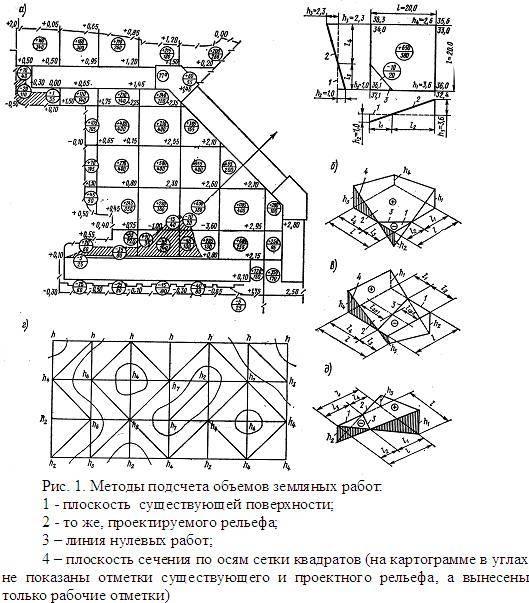 Определение размеров котлована и объемов земляных работ